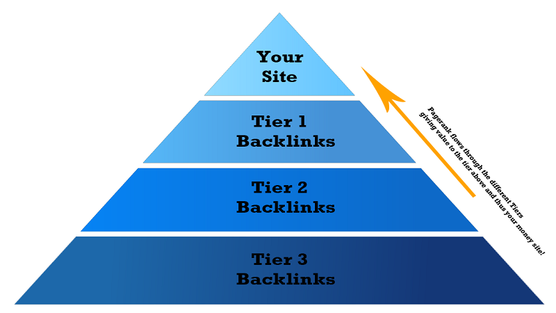 All About Backlink Pyramid