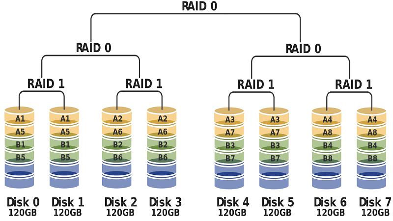 RAID 10 HardWare